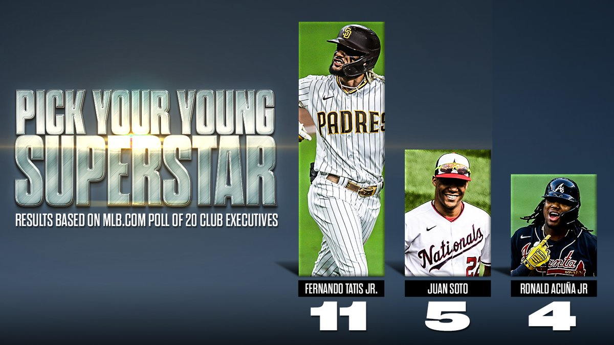 Acuña, Soto, or Tatis?    polled 20 executives on which young superstar they would start their team with.   These were the results. ⬇️