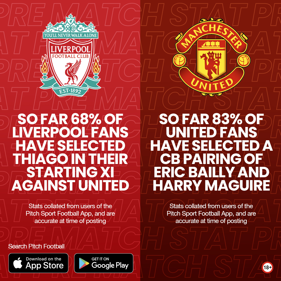 So far on Pitch Football, 68% of @LFC fans have selected Thiago in their starting XI's against @ManUtd.   So far 83% of #MUFC fans have selected a CB pairing of Eric Bailly and Harry Maguire.  Keep your predictions coming in for Sundays game on the app!   #LIVMUN #PL