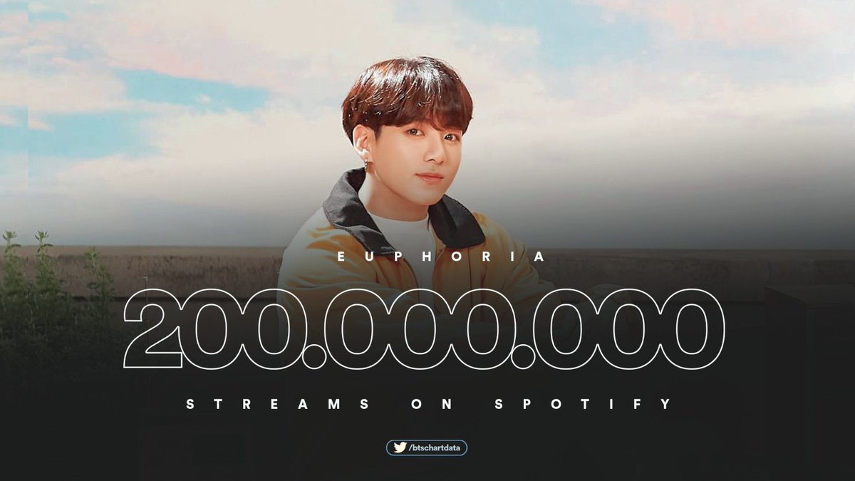 Replying to @btschartdata: 'Euphoria' has surpassed 200 million streams on Spotify, their 9th song to achieve this!