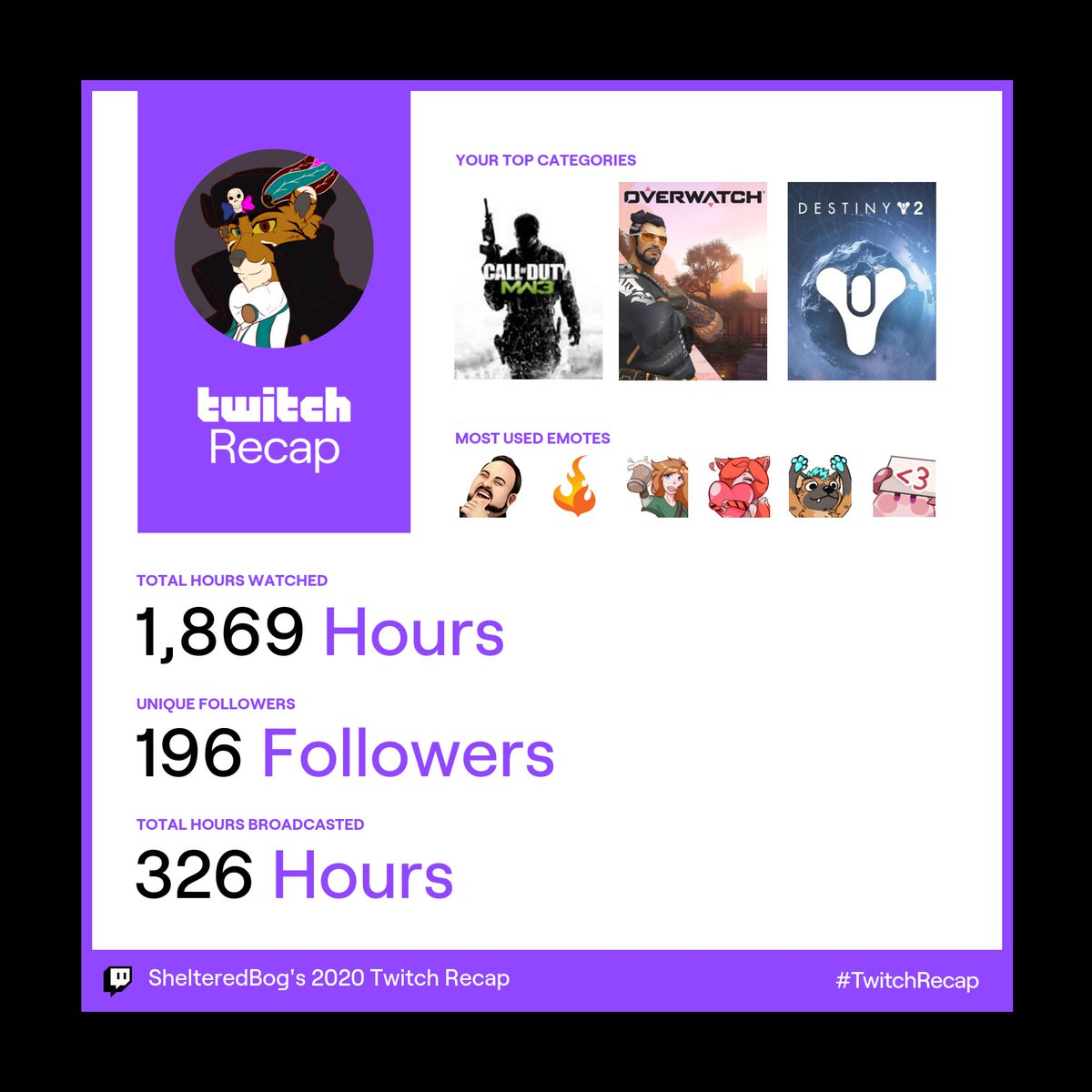 For my first year on #twitch it's not bad. I can't wait to keep these numbers all around rising. I can't wait to play more games with you all and getting to know you as well!   Remember: Bog Loves You! #twitchrecap