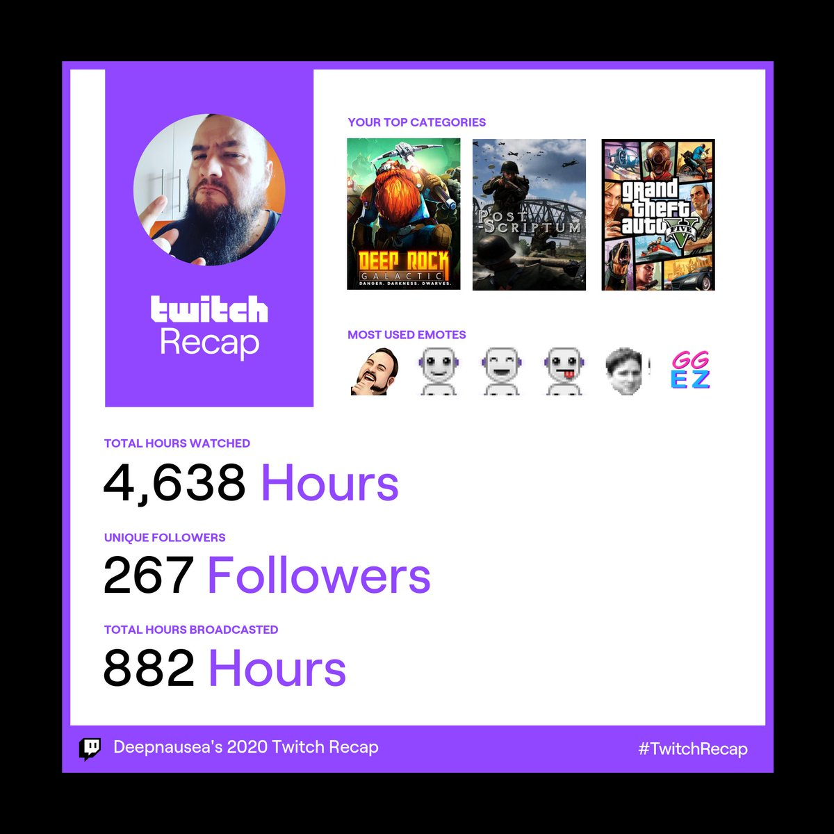 Official Twitch 2020 stats  #twitch #JoinDeepRock #postscriptum @PostScriptumGam  @JoinDeepRock