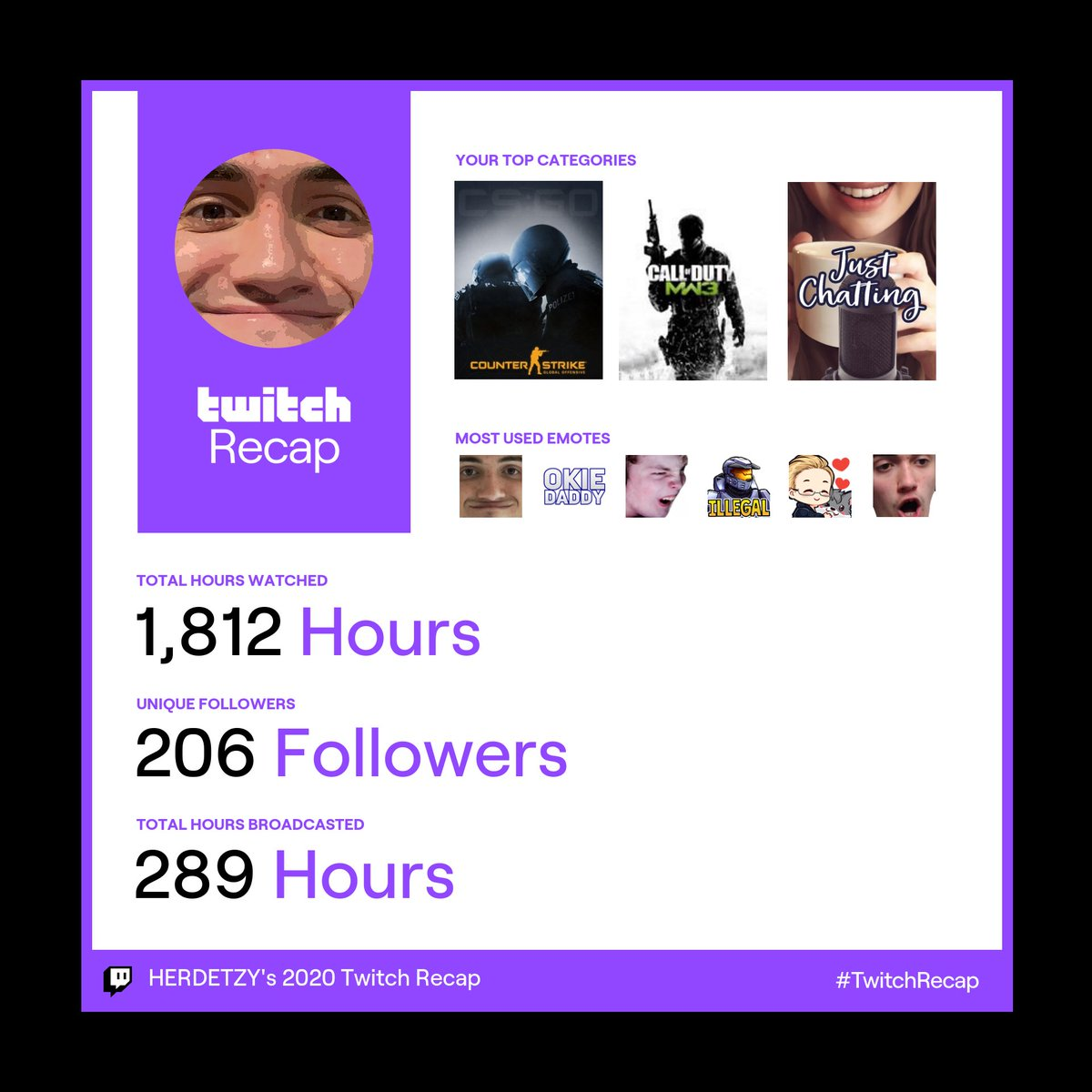 I barely streamed so Im ok with this ... @Jackshorey makes a cheeky appearance 👀  Let's double this in 2021 🎥   #twitchrecap