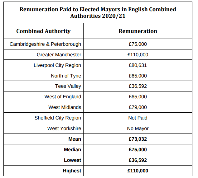 NEW: An independent body has decided that Dan Jarvis should be paid £79,000 a year for his role as Sheffield City Region Mayor  Hasn't taken a salary since his election in 2018 due to the devolution deal not being agreed. Deal is now done   Here's how other mayors' pay compares..