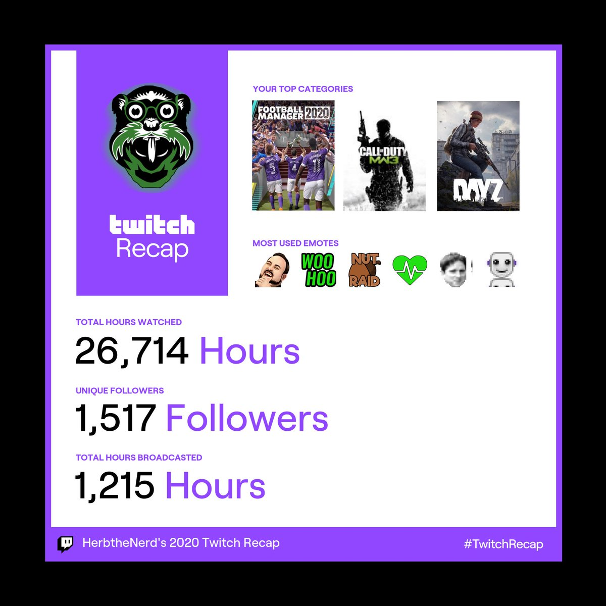 2020 what a year...  50 full days I spent live.   Average stream is 4.8 hours  So I was live on 251 days in the year  So that means I was live streaming 69% of the year 😎  #twitchrecap