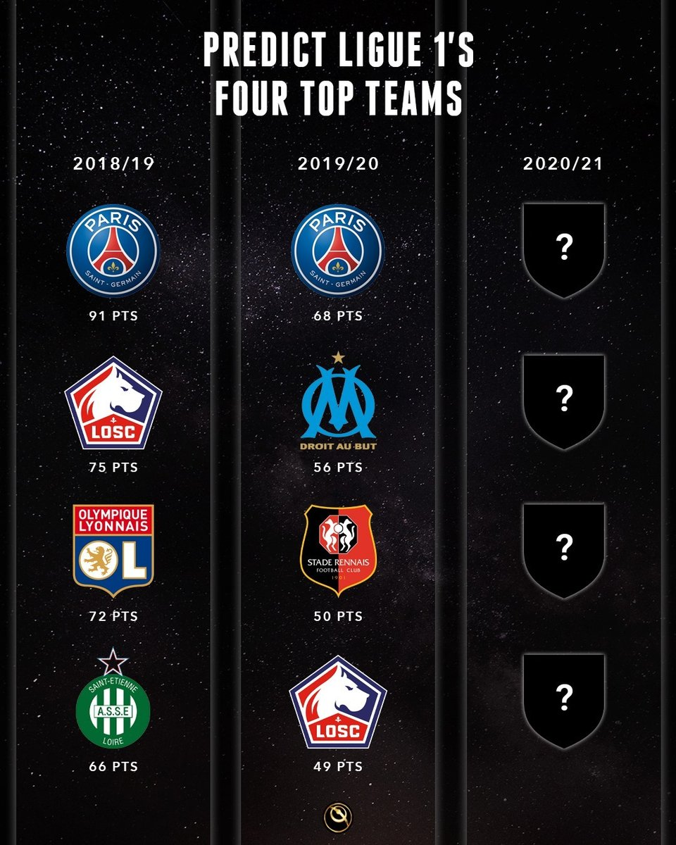 2020-21 ⚽  Ligue 1  👉  Predict the teams that will finish in the TOP FOUR