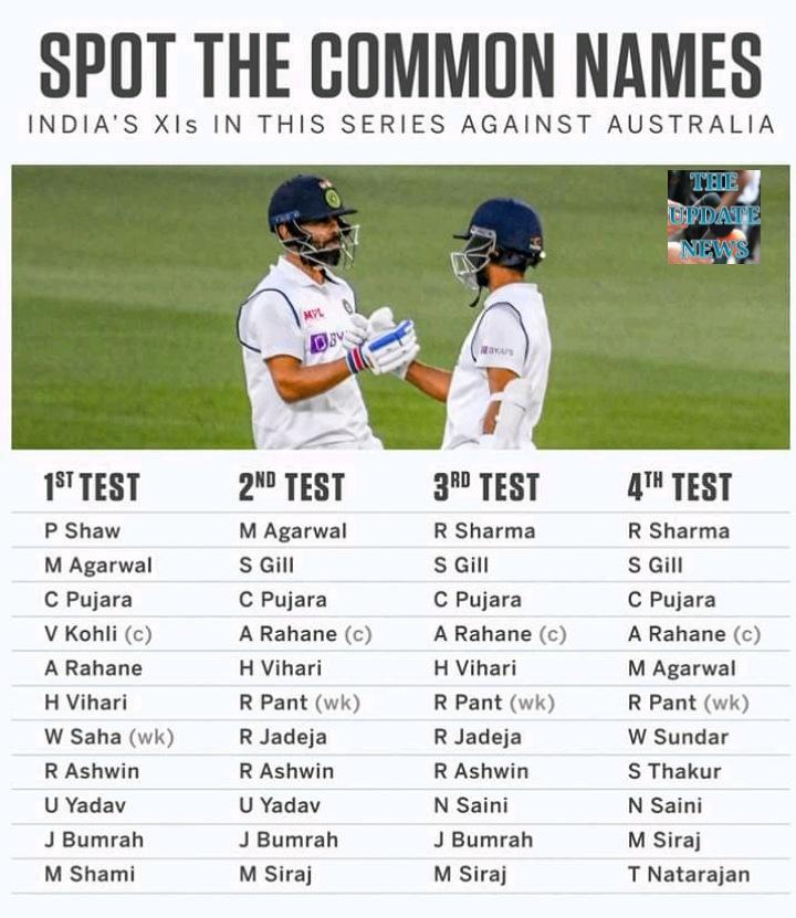 এক সিরিজে ২০ ক্রিকেটার! অভিনব রেকর্ড ভারতীয় দলের। #AUSvIND - 4th-TEST #TeamIndia  বিস্তারিতঃ