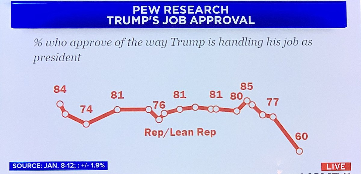 2/2 👎🏼Only 29% approve of Trump's job as #president as he leaves office.   🐘Even among Republicans his support has fallen. His #poor ratings doubled to 20%. His approval fell rapidly from 85% to 60%.  🐘Still, 64% of GOP believes Trump won. #Scary.  #5moredays  #BidenHarris2021
