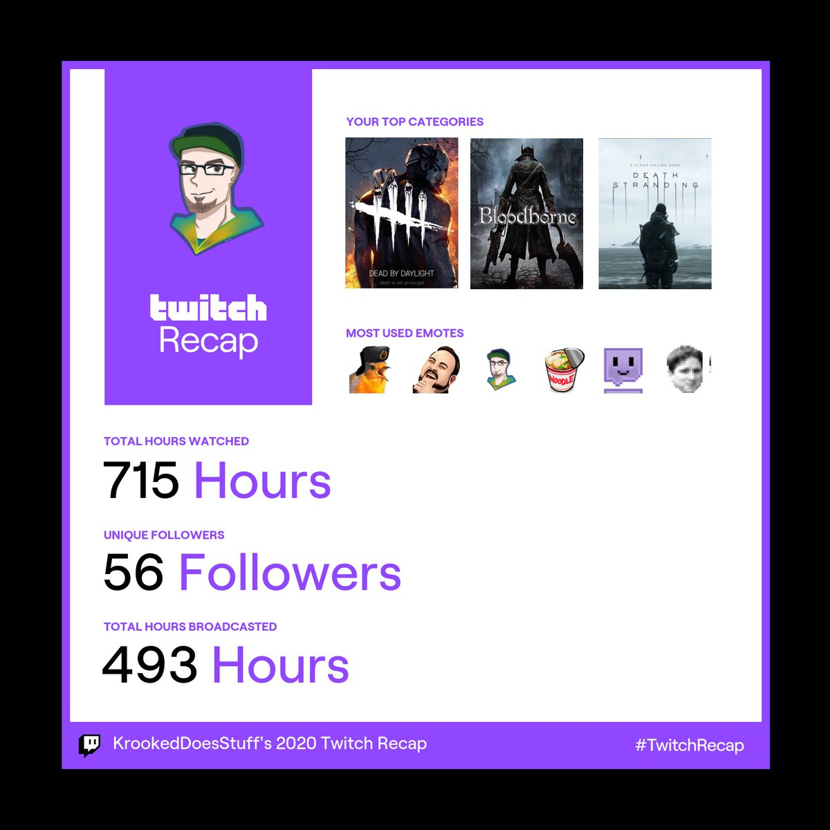 So how's your #twitchrecap looking? I feel like I didn't go anywhere with my channel :/