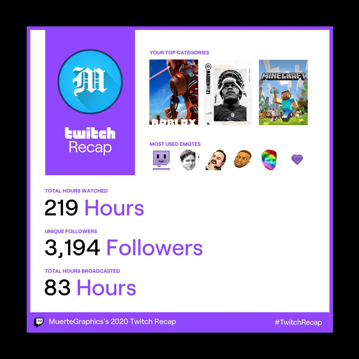 It was a good year for me on twitch #TwitchRecap even though I only streamed a few days