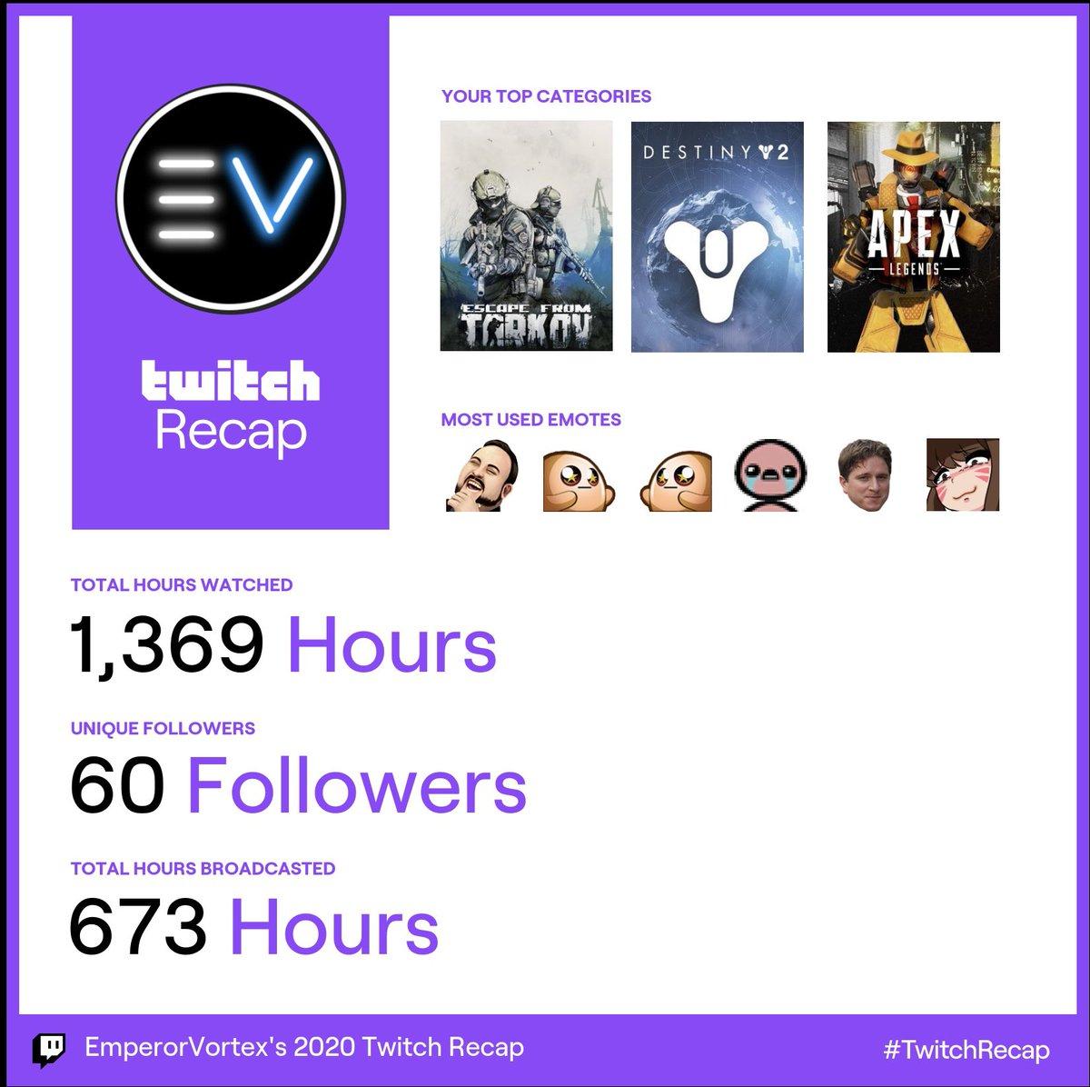 Got my @Twitch #TwitchRecap. This is just the beginning...