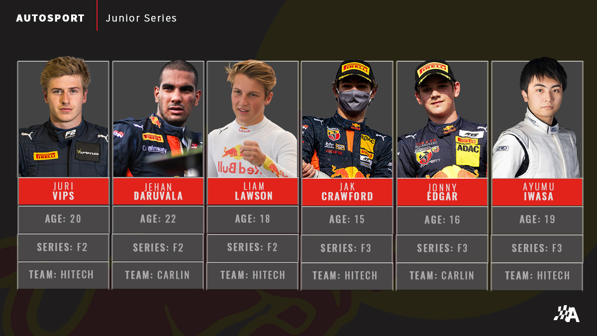 .@redbullracing announced 2021 placements for 6️⃣ of their junior drivers 👇  #RoadToF1 #F2 #F3