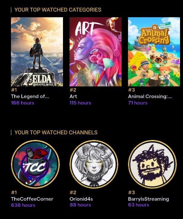 I got the second #TwitchRecap and I love how most of the streamers I've seen get their own channel as the channel you see the most (it's pretty accurate) I also want to thank the beans of @TheNeighWatch because all those subs are gifts. Too many chats for the massive lurker I am
