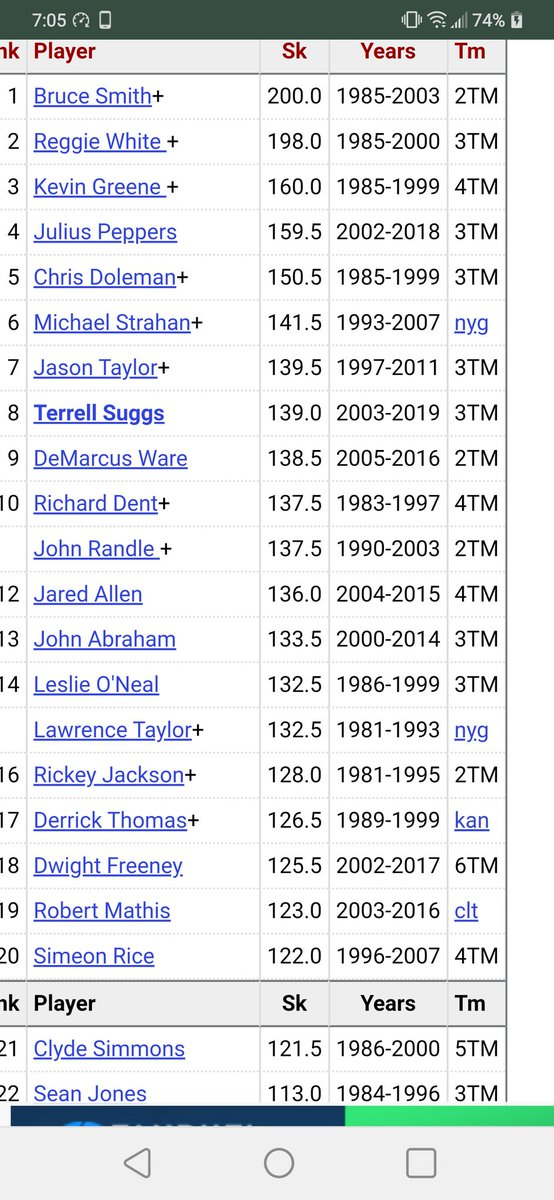@Htagsports @MShepToGo @JimKelly1212 @SteveTasker89 Here's the list of the all time sack leaders.. It really is amazing what he did.. I personally don't c it being broken.. To me it's like wilt Chamberlin Avg 50 ppg.. Just won't happen again.. And Bruce Smith sack record will never b broken #BillsMafia #Bills