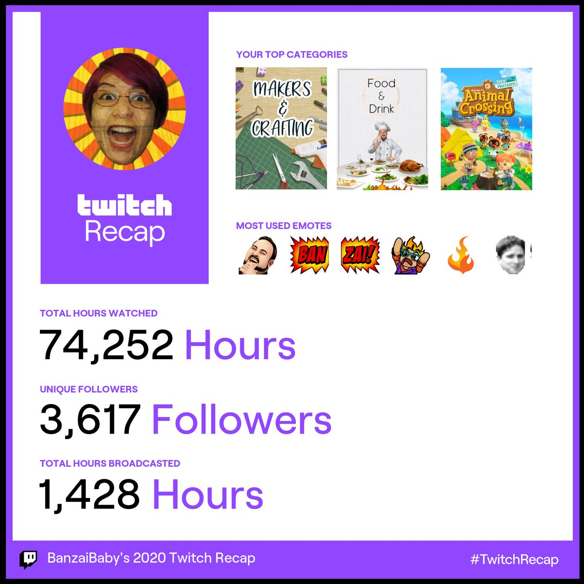 Oh hey these stats are half bad! Thanks for the #TwitchRecap @Twitch