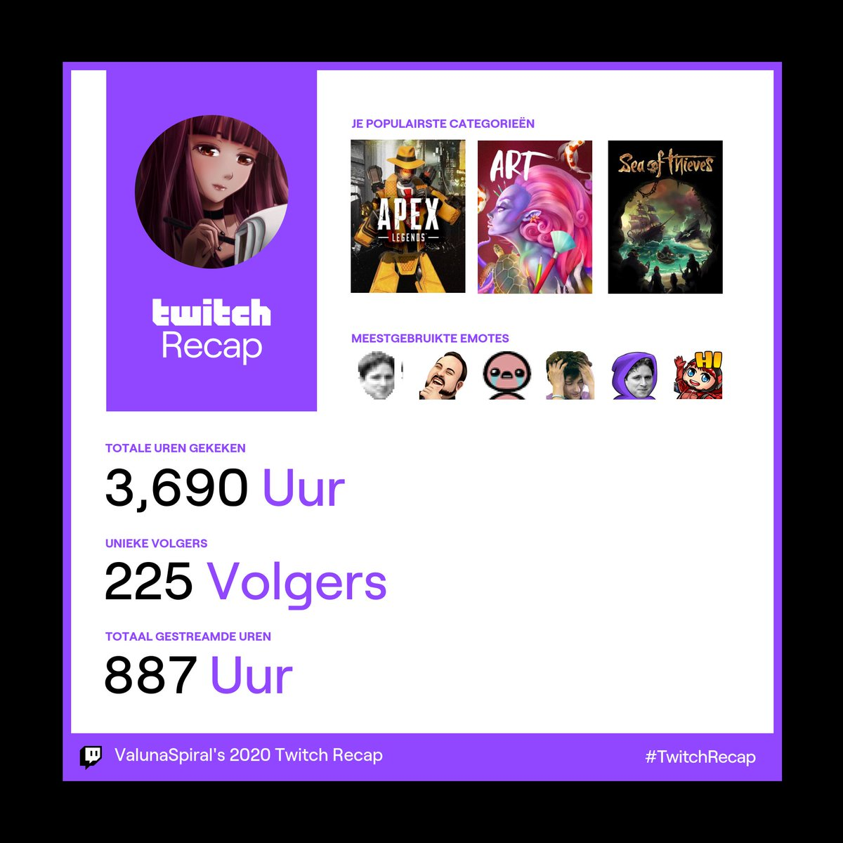 Pretty good but obliterated by most tweets in #TwitchRecap thanks for the support everyone ❤