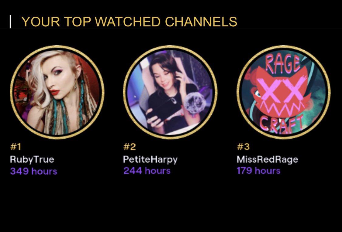 My top watched streamers #TwitchRecap