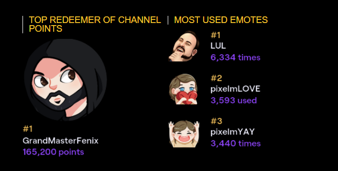 Look who's using all his channel points: @MasterFenix9 ! And our most used emotes on the channel... surprise surprise, it's LUL! And it's so nice to see our love and yay emote being used this much too. #TwitchRecap