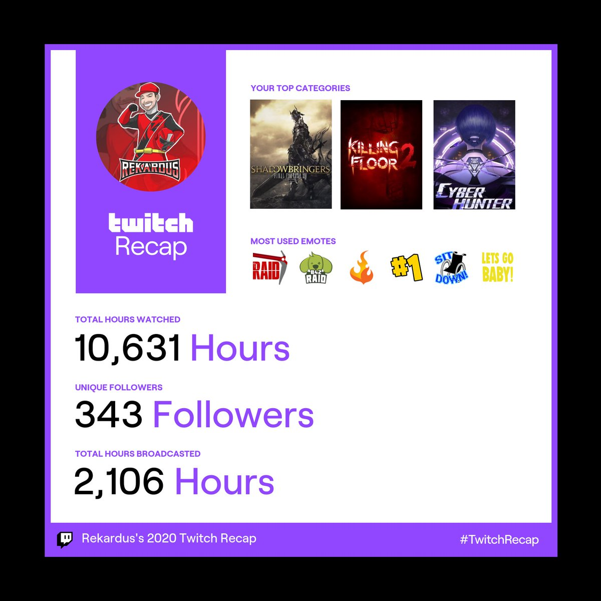 #TwitchRecap Even though 2020 was the worst thing to ever happen cause of COVID. We went out like champ on #twitch. Proud of these results and hope I can do better this year :) #TeamB42