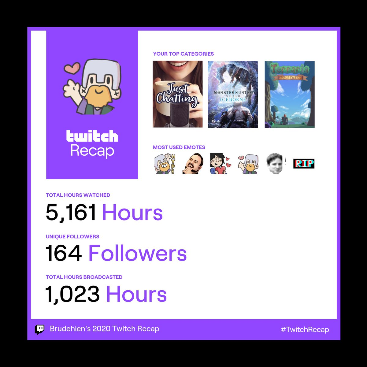 @Twitch One hell of a year! So many nerf rounds and cat treats dishes out by chat!  So much love to folks who tune in and make streaming a blast 🥰  #TwitchRecap
