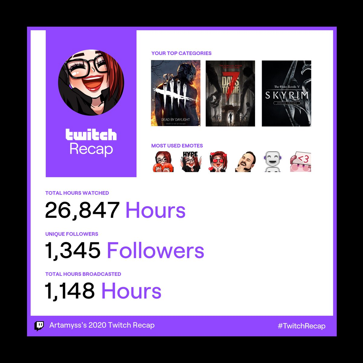 My #TwitchRecap 😁  Apparently #Twitch thinks I was an actual viewer in my own channel, though :c   Makes sense that @Fieldmouse08 and @Surefour were my *actual* most watched 😜