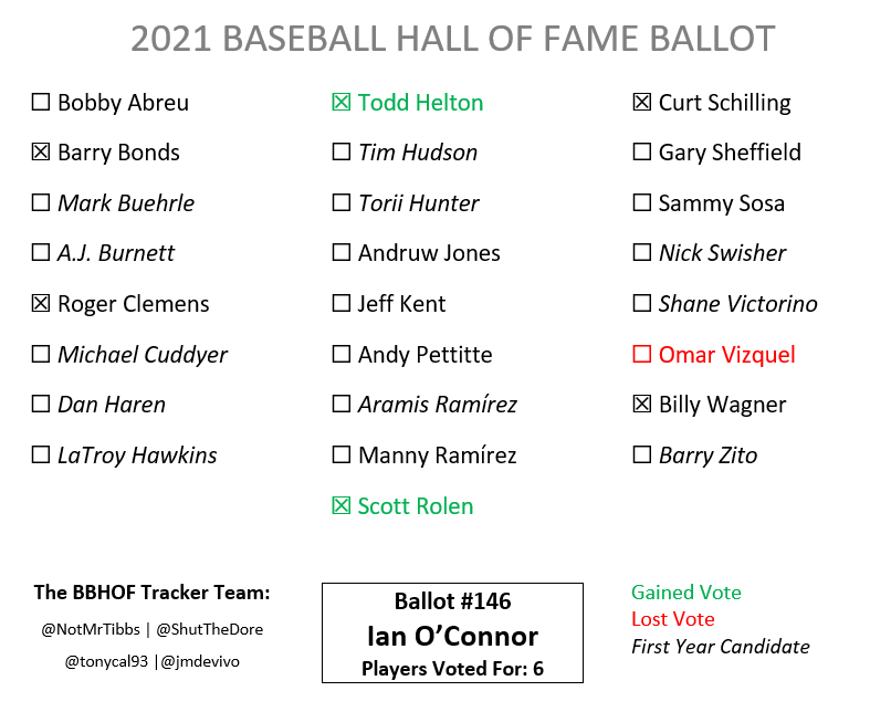 Ballot #146 is from Ian O'Connor. Helton (now net +25) and Rolen (+20) gain his vote. Vizquel loses his tenth vote of the cycle and is now net -3.  In the Tracker: