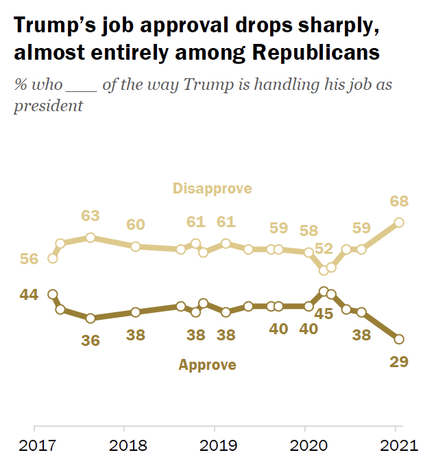 Donald Trump will leave office with the lowest approval rating of his entire presidency, a dismal 29%.