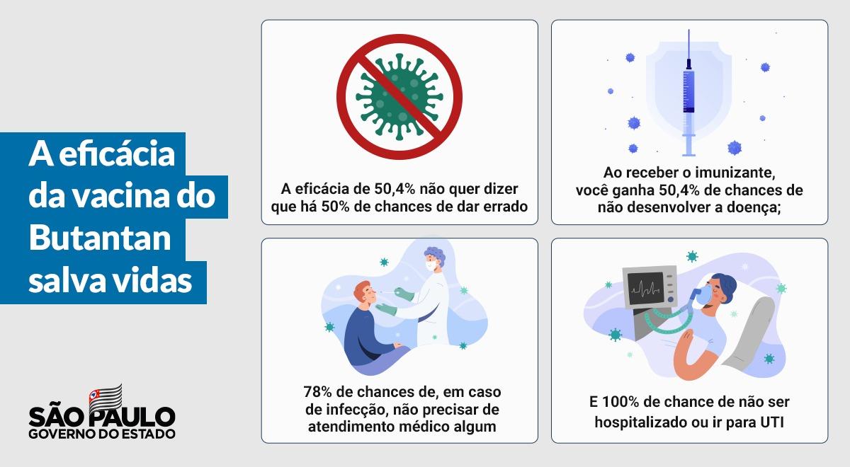 #PodeConfiar 💉 A vacina do Butantan é segura!  A eficácia do imunizante foi demonstrada em situações de alta exposição à Covid-19, de acordo com resultados apresentados em testes com 9242 voluntários  ➡ Saiba +   #VacinaJa #SalvarVidas