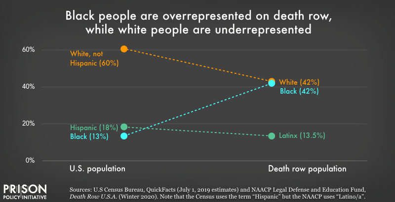 Black people are overrepresented on death row, and a disproportionate number of people serving life sentences/virtual life sentences/LWOP are Black.