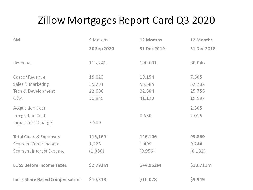 With @Zillow Home Flipping making BIG Q3 LOSSES of $254M how's the new $ZG Mortgage Business performing? That's also Loss making as Q3 Report Card shows a $2.8M loss with typical $Z Bloated Overheads BUT Allocations of HQ costs help flatter IMT Earnings. #TrumpImpeachment #Biden