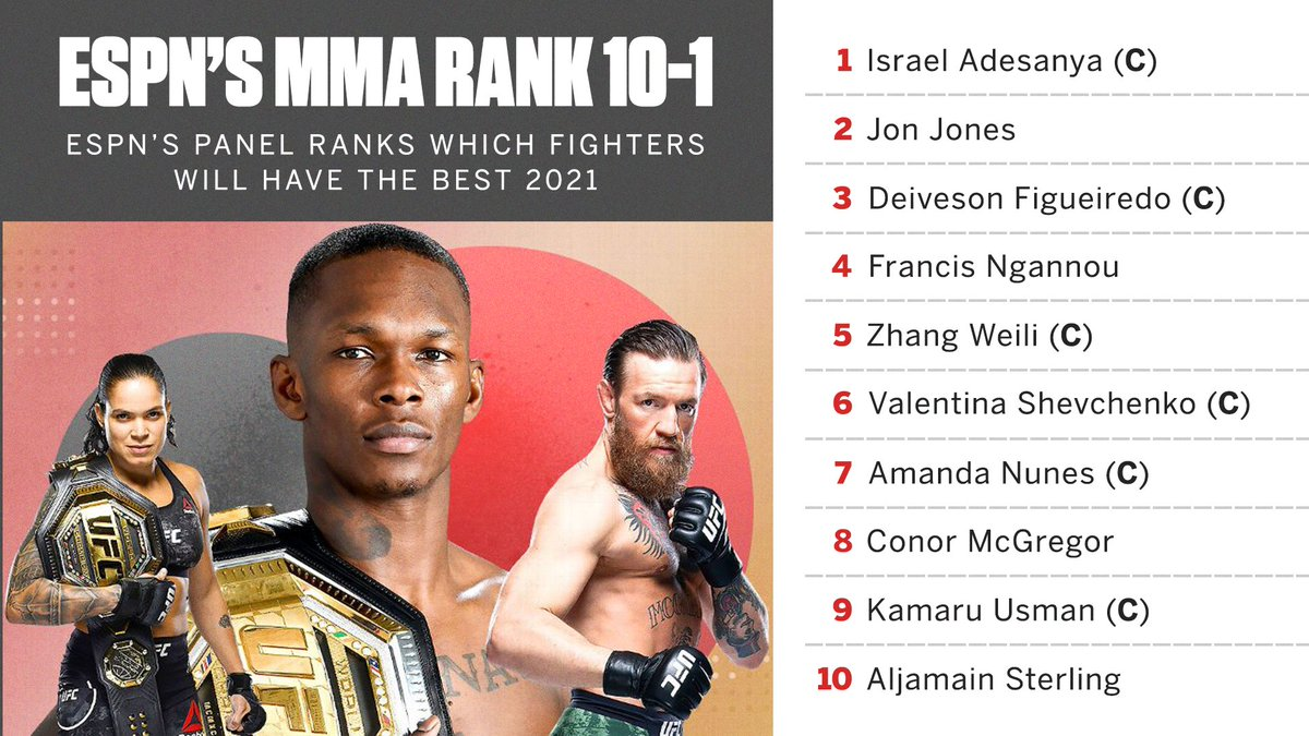 Which fighters will have the best 2021? 🔮  @marc_raimondi and @jeffwagenheim analyzed the fighters ranked 10-1 in ESPN's projections ➡️