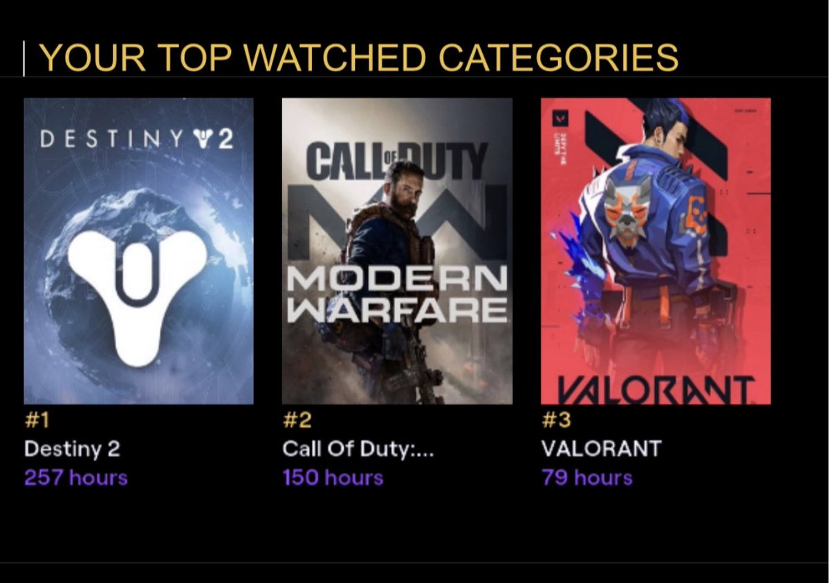#TwitchRecap Wait a second, since when do I have more watch time hours of Destiny 2 than Call Of Duty? Something doesn't seem right. 🤔