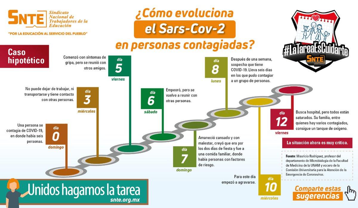 #LaTareaEsCuidarte 🧑💻📝  Entérate 👉cómo evoluciona el #coronavirus #COVID19 🦠 Toma nota para evitar contagiarte 🤧 y contagiar 🤒 Recordemos que México 🇲🇽 vive un repunte 📈 y sobre todo usar siempre el cubrebocas 😷 #SNTEsalud ⚕️