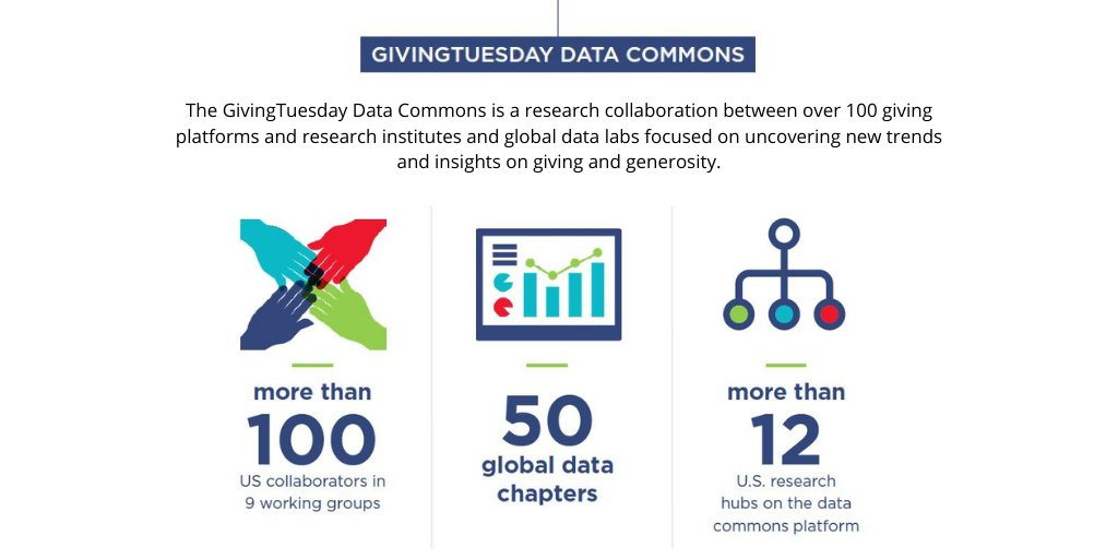 With a global health crisis creating unprecedented uncertainty on top of unprecedented need, the #GivingTuesday Data Commons played a critical role in helping the social sector, + others understand the impact of these events on giving. More here: