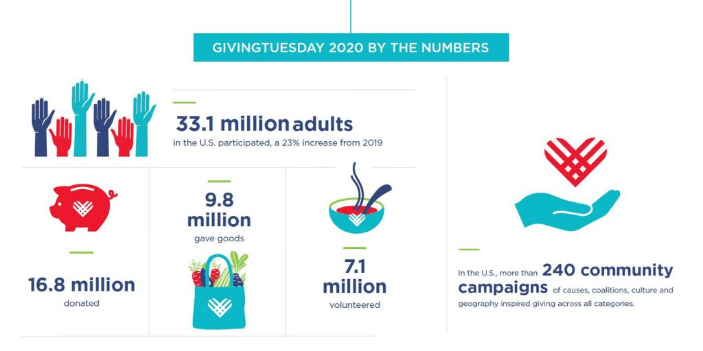 #GivingTuesday 2020 was an antidote to ongoing uncertainty + anxiety in a powerful way this year, reflecting our sense of shared humanity. These numbers represent countless people fed, housed, embraced, seen, +served