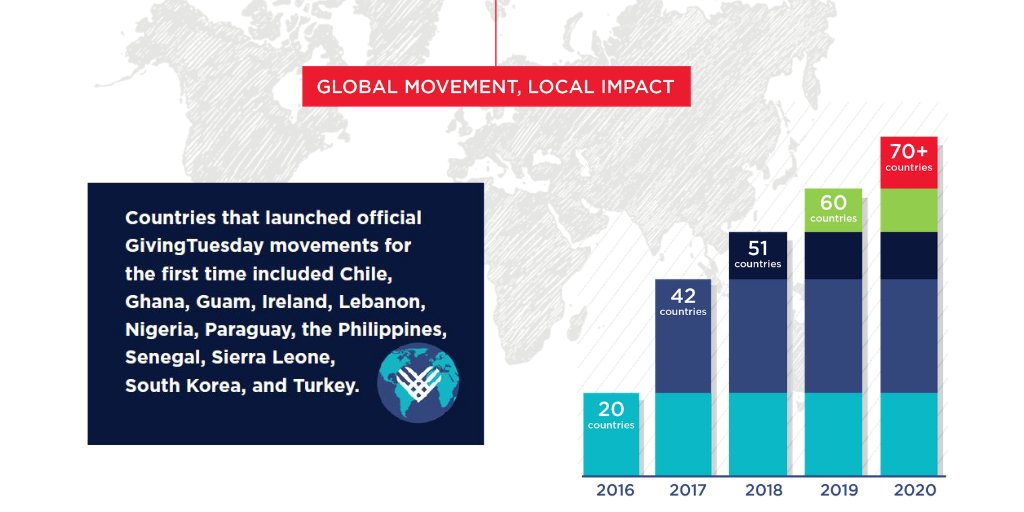 #GivingTuesday's global leadership network grew to over 70 national movements collaborating across borders to share knowledge, spur innovation. These country movements demonstrated that no matter where we live, we can make a difference through our shared value of generosity.