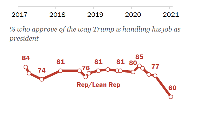 Pew poll shows Republican approval of Trump going from a record 85 percent earlier in 2020 down to 60 percent - a 25 point decline
