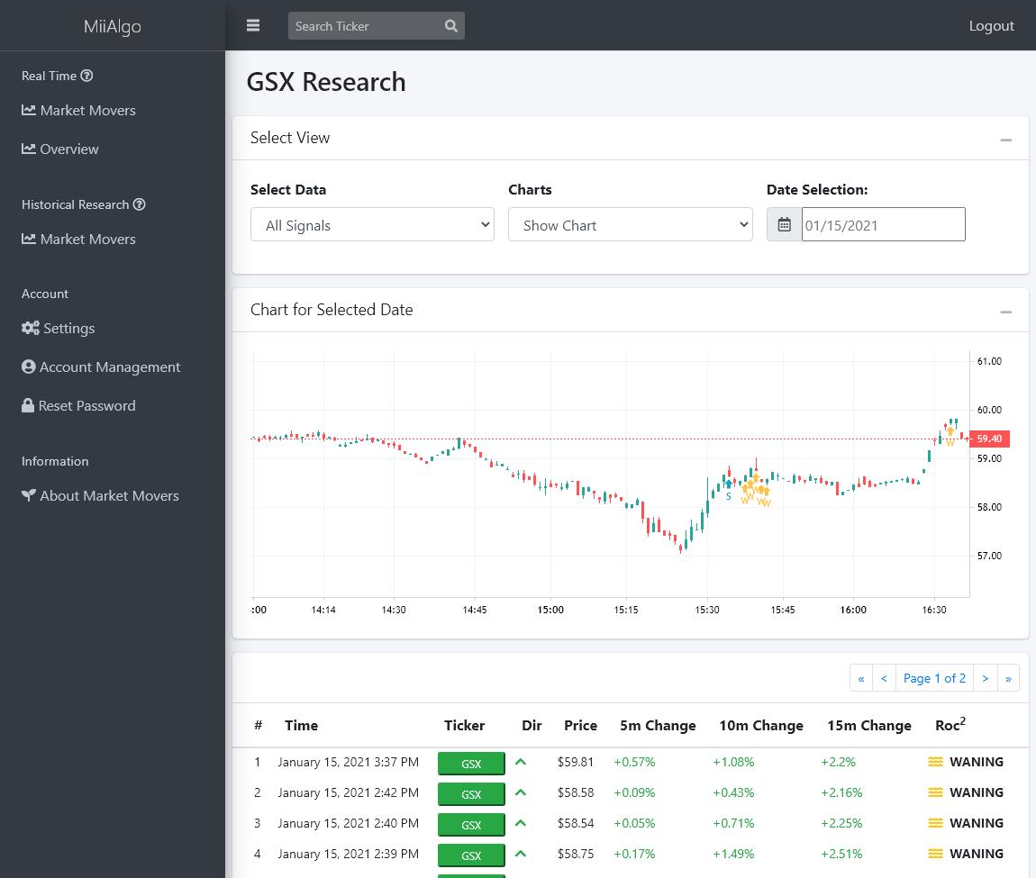 BULLISH Waning Momentum in $GSX - Price: $59.81 5m Change %: 0.57% 10m Change %: 1.08% 15m Change %: 2.2% #bullish Find out more at: