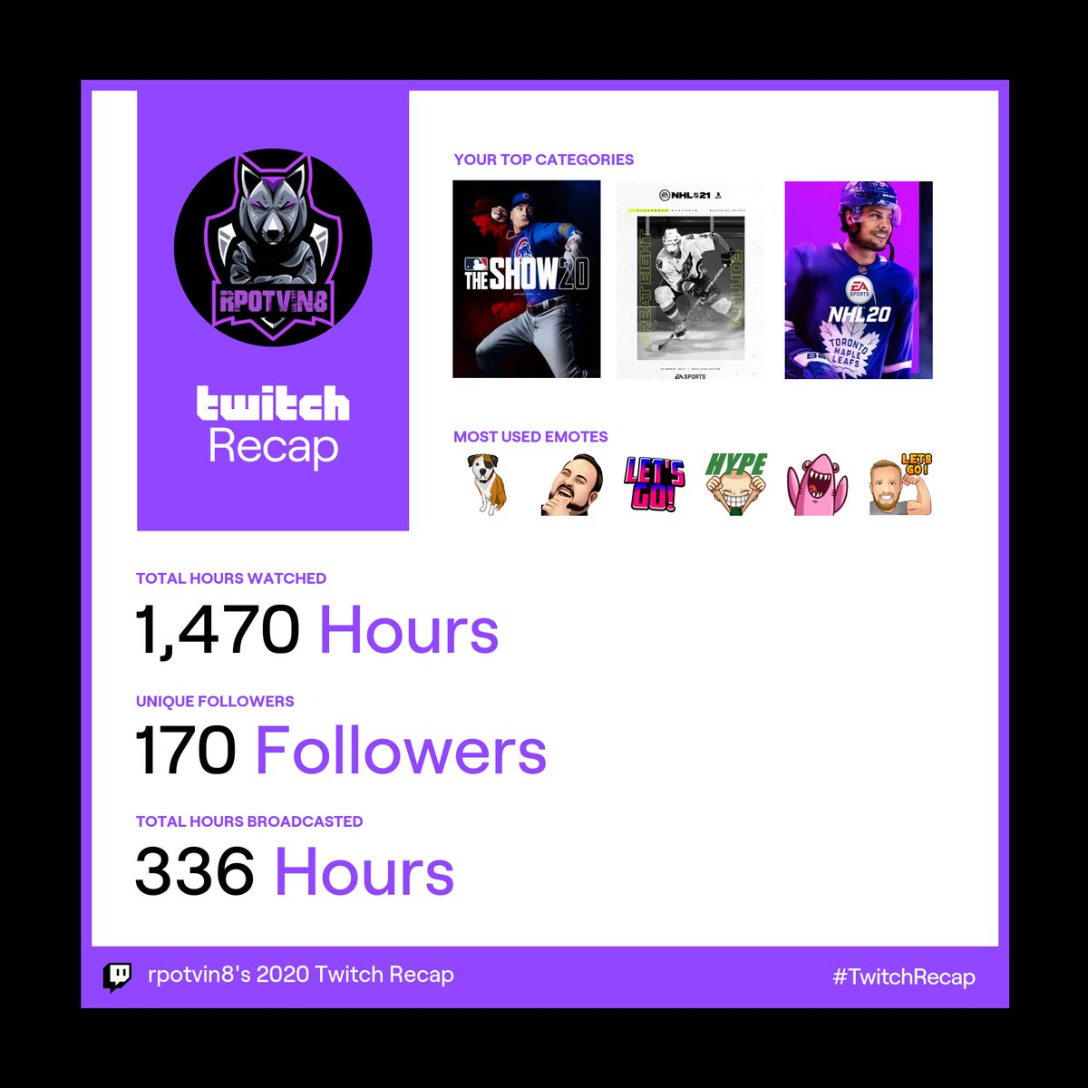 Look forward to continuing to grow in 2021 #TwitchRecap