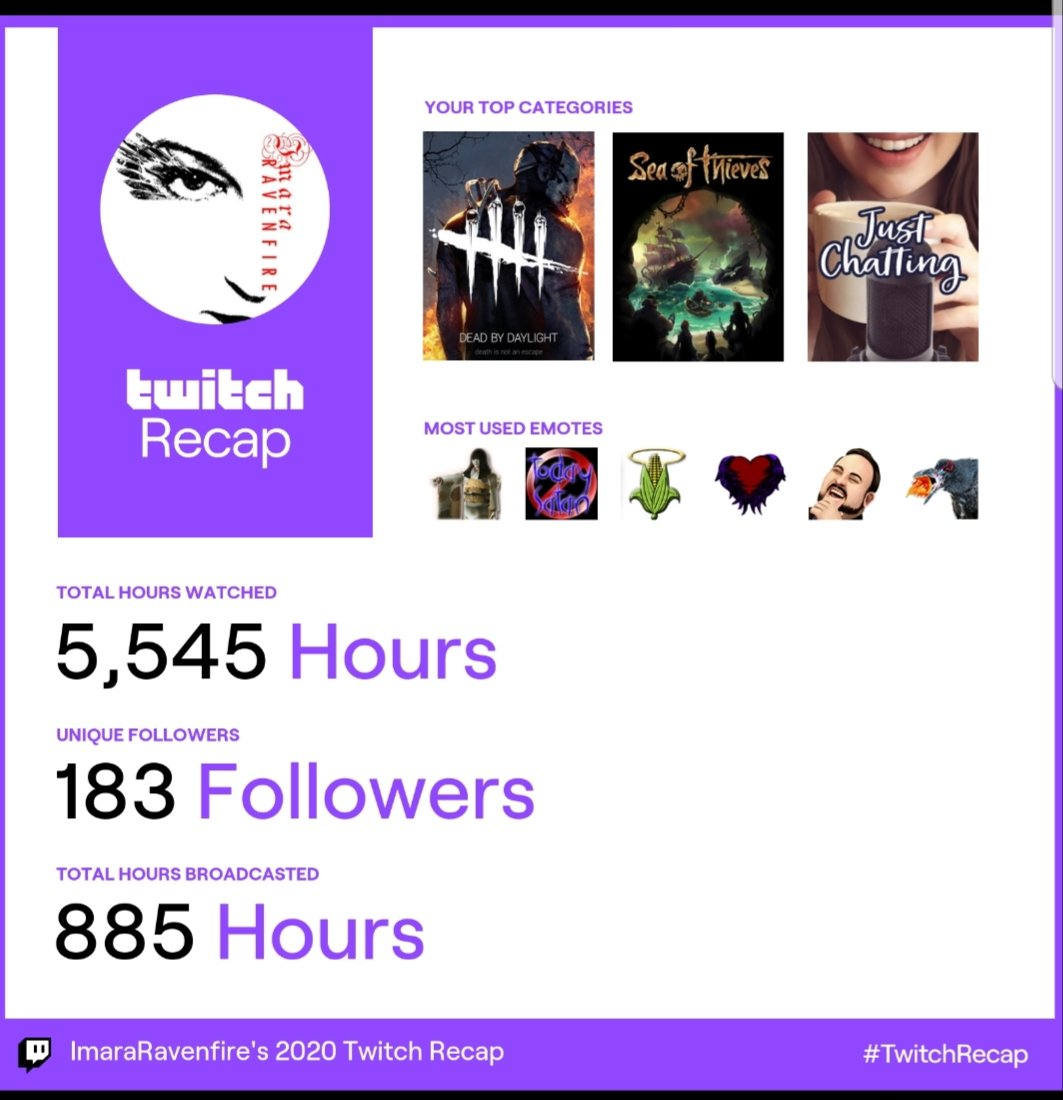 Got my #TwitchRecap for the year! Holy hell, our little family grew! And the newest emote really took off! Let's see what 2021 has in store for us!