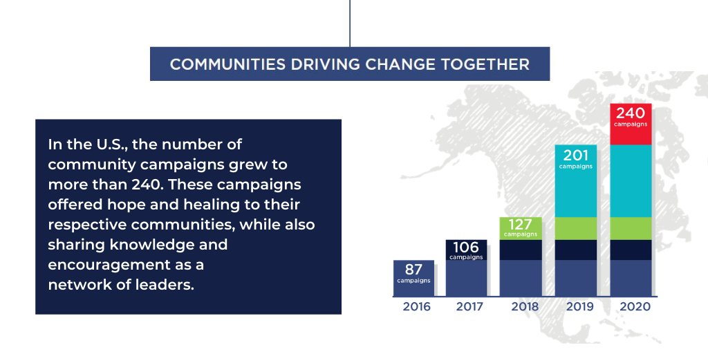 In the face of compounding crises, #GivingTuesday Community Campaigns were an organizing force for cities, towns and states as well as national networks of causes and cultures.