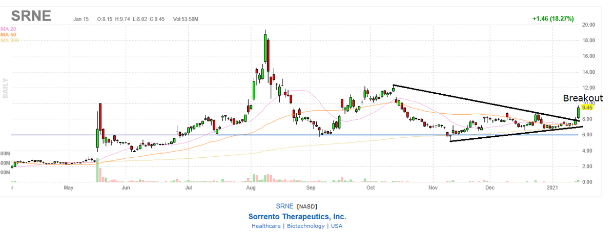 $SRNE and the breakout came - boom ! More to come here #bullish #congrats to longs here run just started IMO