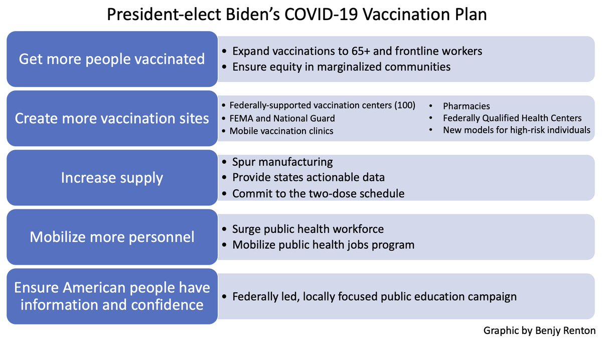 Here are the key parts of President-elect @JoeBiden's Covid-19 vaccination plan.