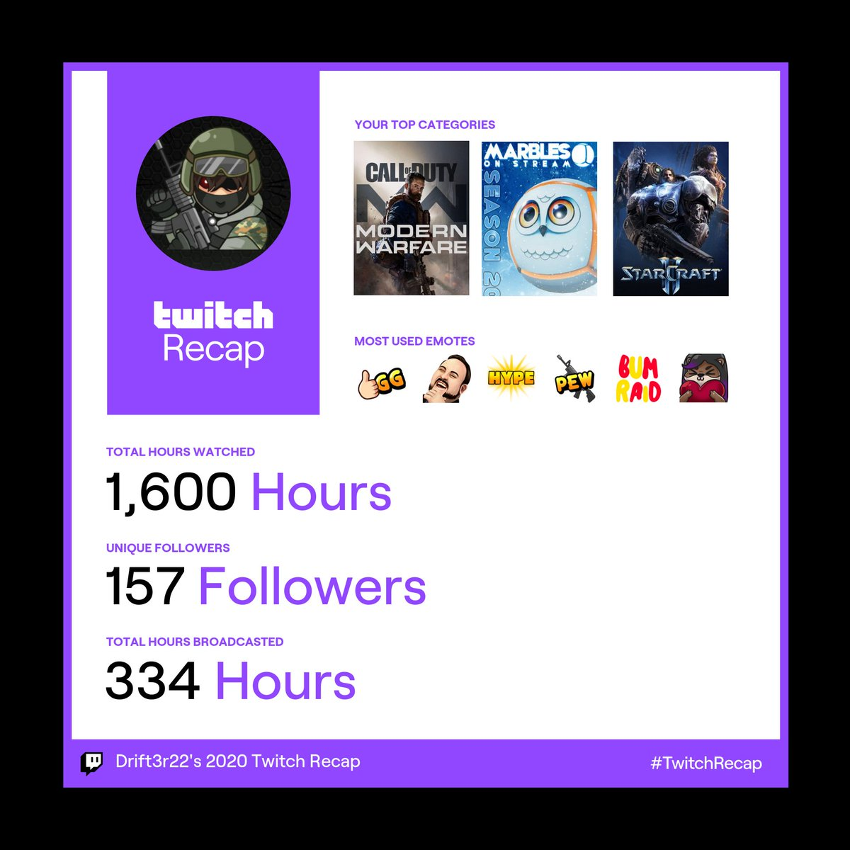 Drift3r22 - I know this isn't really big numbers but through the ups and downs of 202 I am standing proud! 😁 Recovered from Covid and slowly building up my stream again.  a BIG thank you to the friendly community and all the support I got!  #ZAStreams #twitchstreamer #Thankful