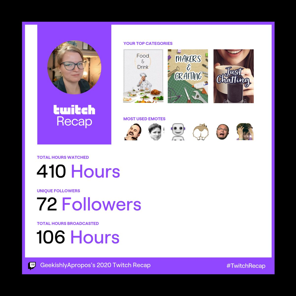 I work 40 hours a week, freelance, am married, and do a lot of housework. So my stats are low. Streaming isn't my #1 priority and often my mental and physical health say nope. But I enjoy what I can. So here's hoping to more cooking, crafting, and chatting this year. #TwitchRecap
