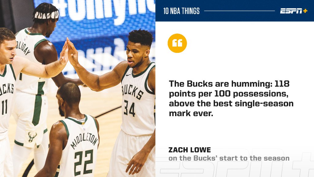 "The Bucks came charging out of the gate 😤  @ZachLowe_NBA likes them in his latest ""10 NBA Things"" (ESPN+): https://t.co/dKRs158Cn2 https://t.co/r2dNV9gjLI"