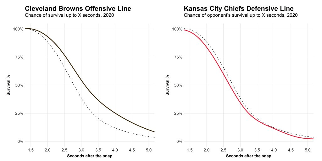 A neat newer stat that quantifies something that we know existed is the survival curve of O/D-lines (via PFF), meaning the QB has a clean pocket Browns o-line had a large survival curve advantage while the Chiefs o-line has an average to slightly better survival odds