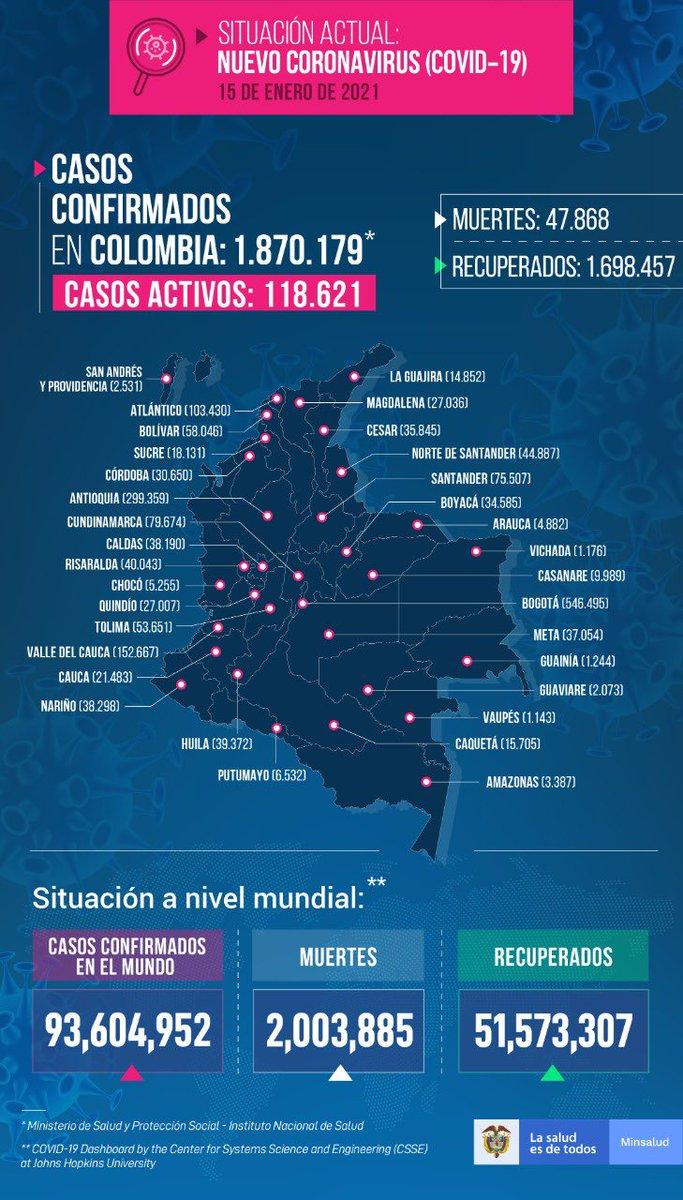 #ÚltimaHora Reportan 21.078 nuevos casos de coronavirus en Colombia, la cifra diaria más alta hasta el momento y de la cual 1.407 contagios corresponden al Valle del Cauca. También fueron notificadas 377 muertes -40 en el departamento- y 14.622 recuperados.