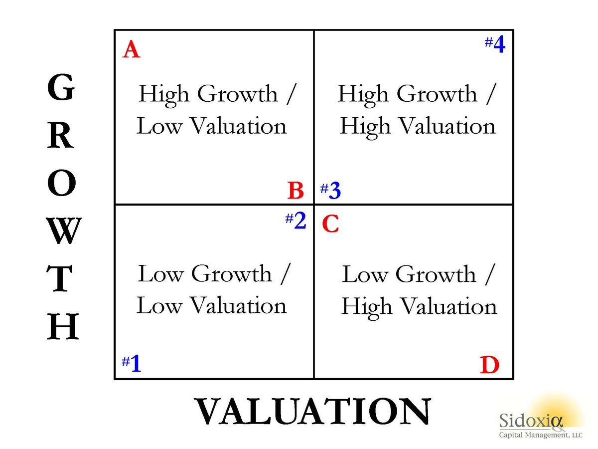 New Year, New Projects   Consider this Growth vs. Valuation matrix to balance which projects you pursue  #quoteoftheday #bestoftheday #realestate #investing #consulting #motivation #inspiration