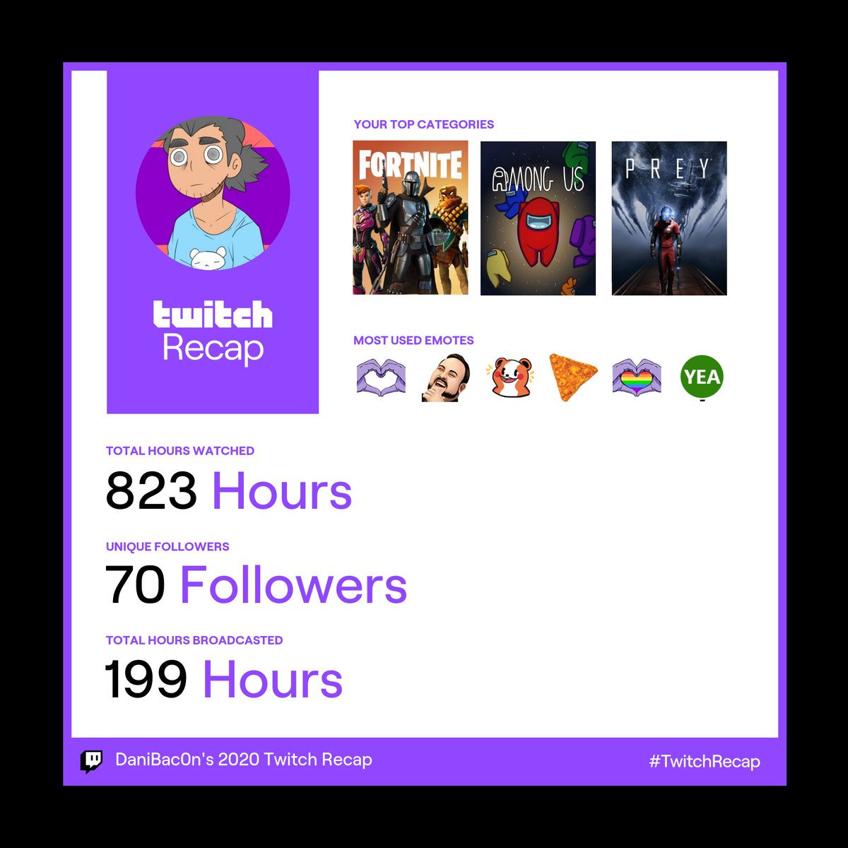 It appears we 'ave become a Fortnite channel me mates, I 'ave failed ye.  (Breaking Character here: Thank you all so much for being part of this endeavor and for supporting me through this adventure of becoming a streamer ^ - ^!!)  #TwitchRecap2020 #twitchrecap