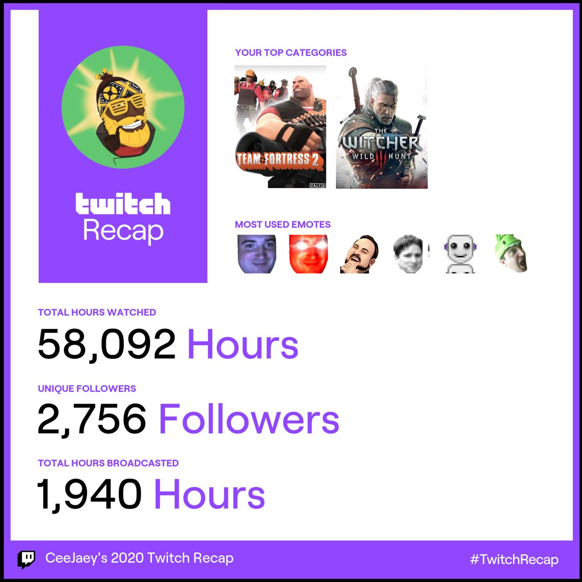 Shoutout to all the gamers new and old who made 2020's streams epic  Let's try and get over 2,000 hours streamed this year? #TwitchRecap